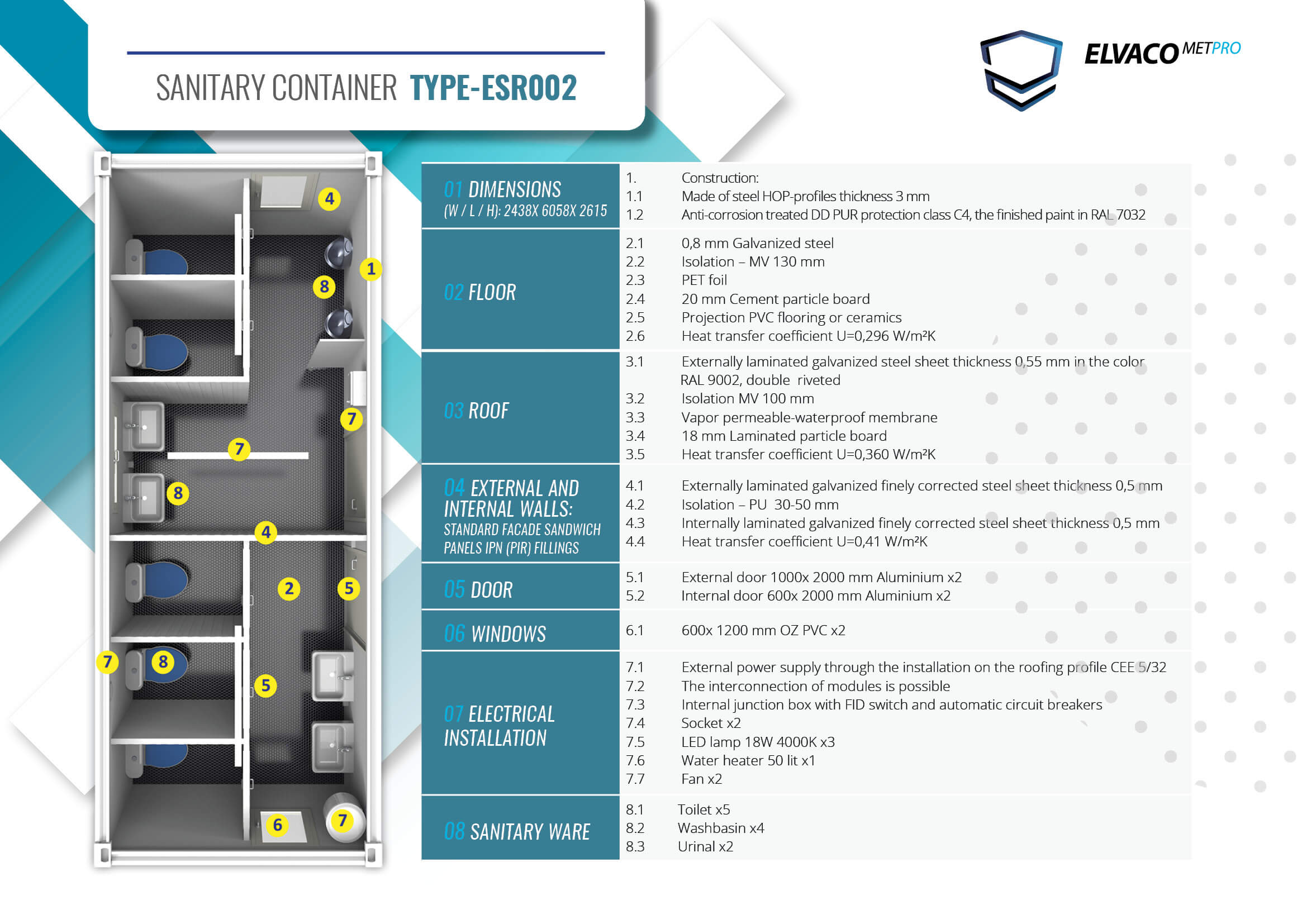 Elvaco MetPro Containers - Modular Systems